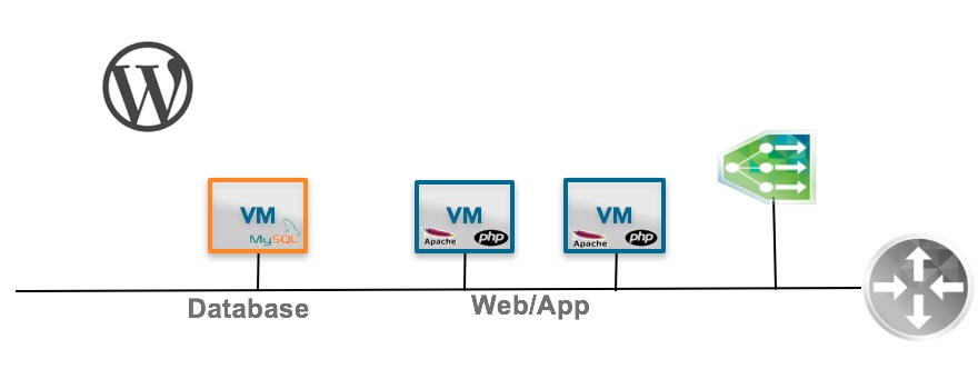 Mastering nsx load balancers using vrealize automation mbius the wordpress blueprint consists of a webapplication tier and a database tier the webapplication tier will be load balanced using an nsx on demand load malvernweather Choice Image