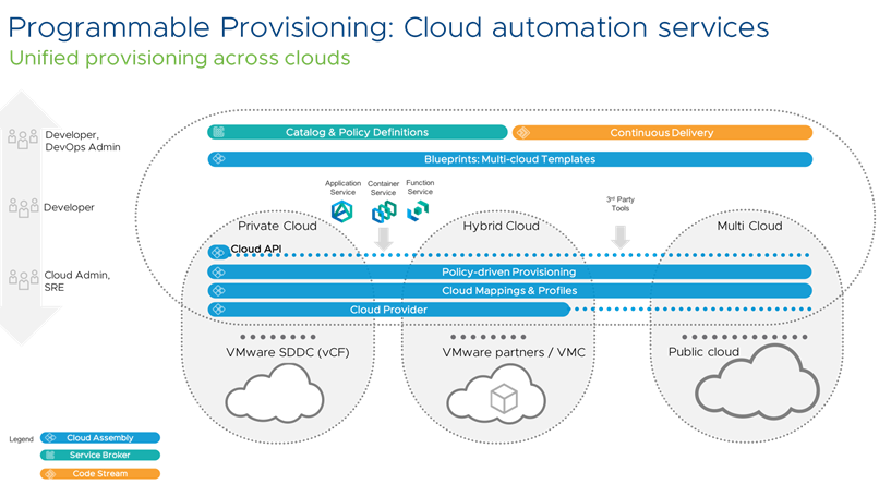 Introducing VMware Cloud Assembly, VMware Code Stream and