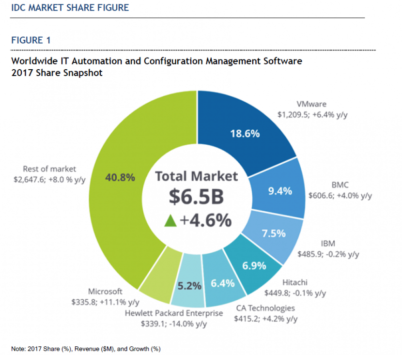 IDC: VMware Leads Market in IT Automation and Configuration