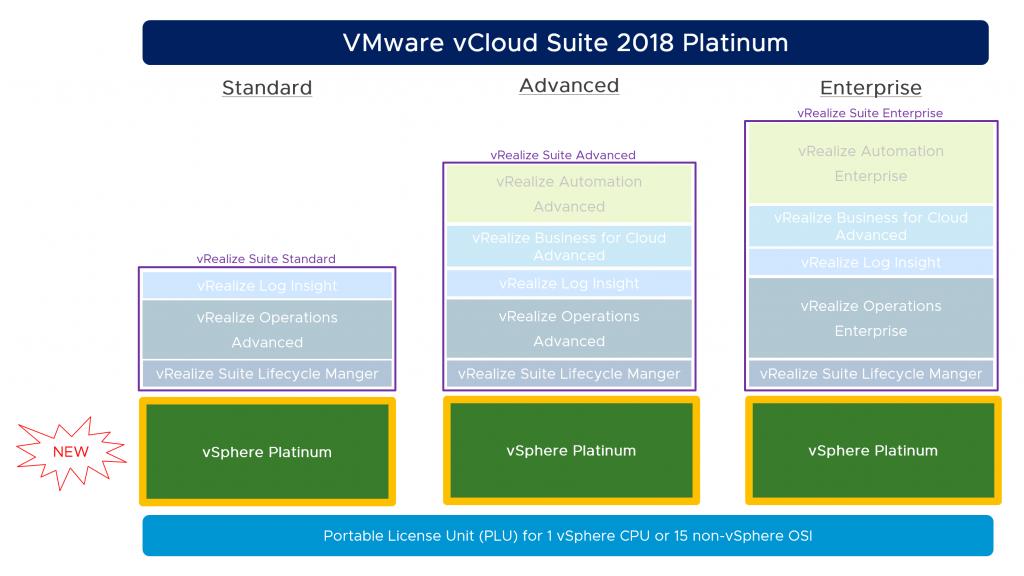 VMware vCloud Suite 2018 Platinum