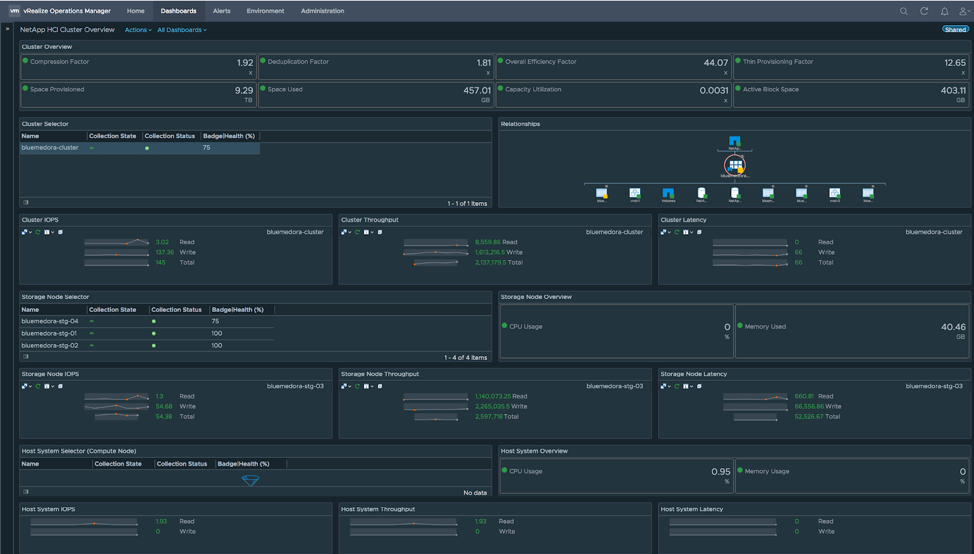 Full Stack Monitoring for Hybrid Clouds using NetApp HCI and SolidFire