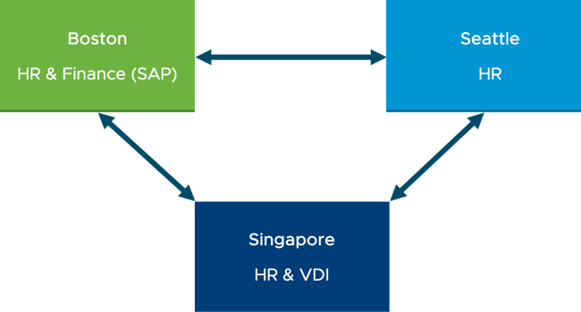Using VMware Network Insight to Visualize and Secure