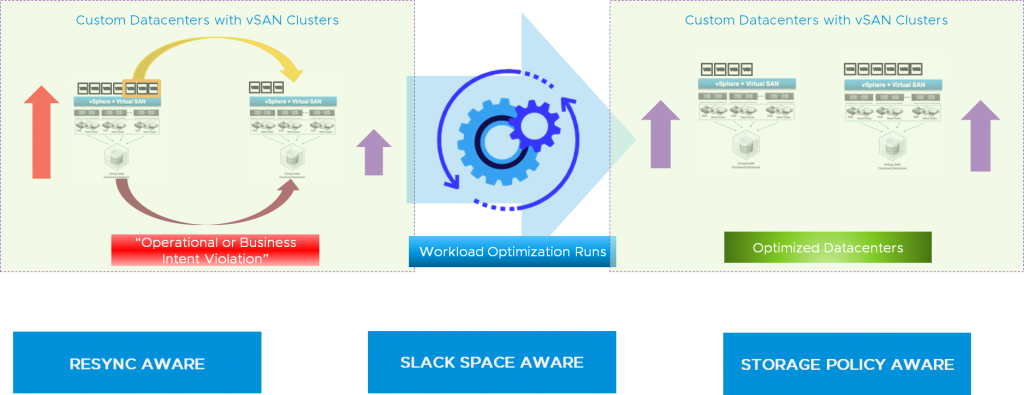 vRealize Operations 7.5