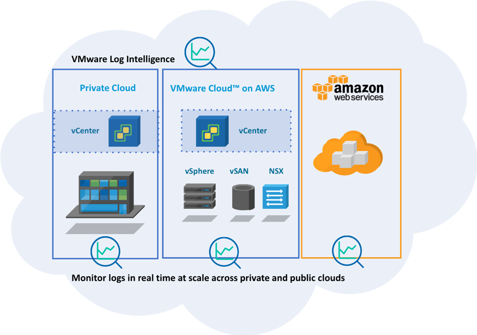 AWS log intelligence