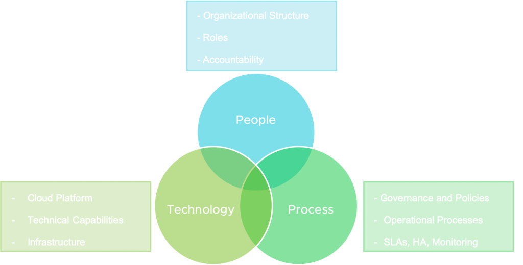 The Cloud Operating Model