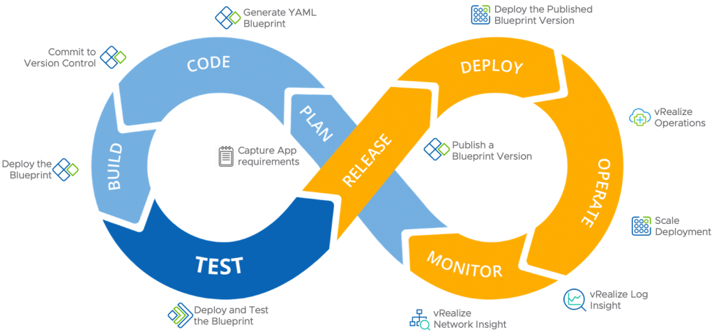 DevOps Cycle in vRealize Automation