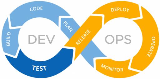 The DevOps Loop