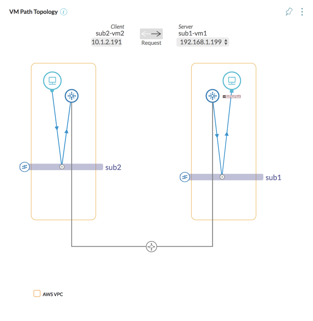 https://docs.vmware.com/en/VMware-vRealize-Network-Insight/5.2/com.vmware.vrni.using.doc/images/GUID-0B791A98-C990-419D-80D6-6BF9BD62A2AD-low.png