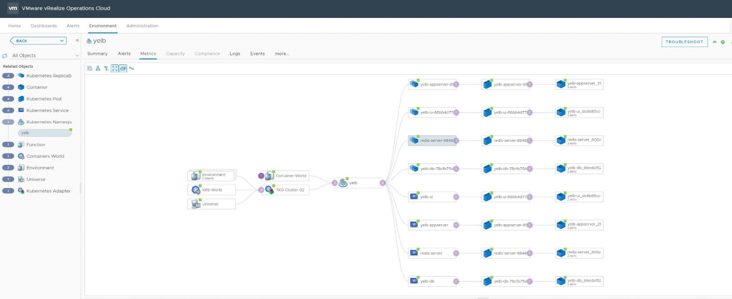 Discovery and relationship mapping of Tanzu Kubernetes Grid cluster components in vRealize Operations.