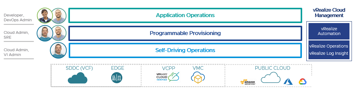 vRealize Cloud Management supports modern applications with programmable provisioning and self-driving operations.