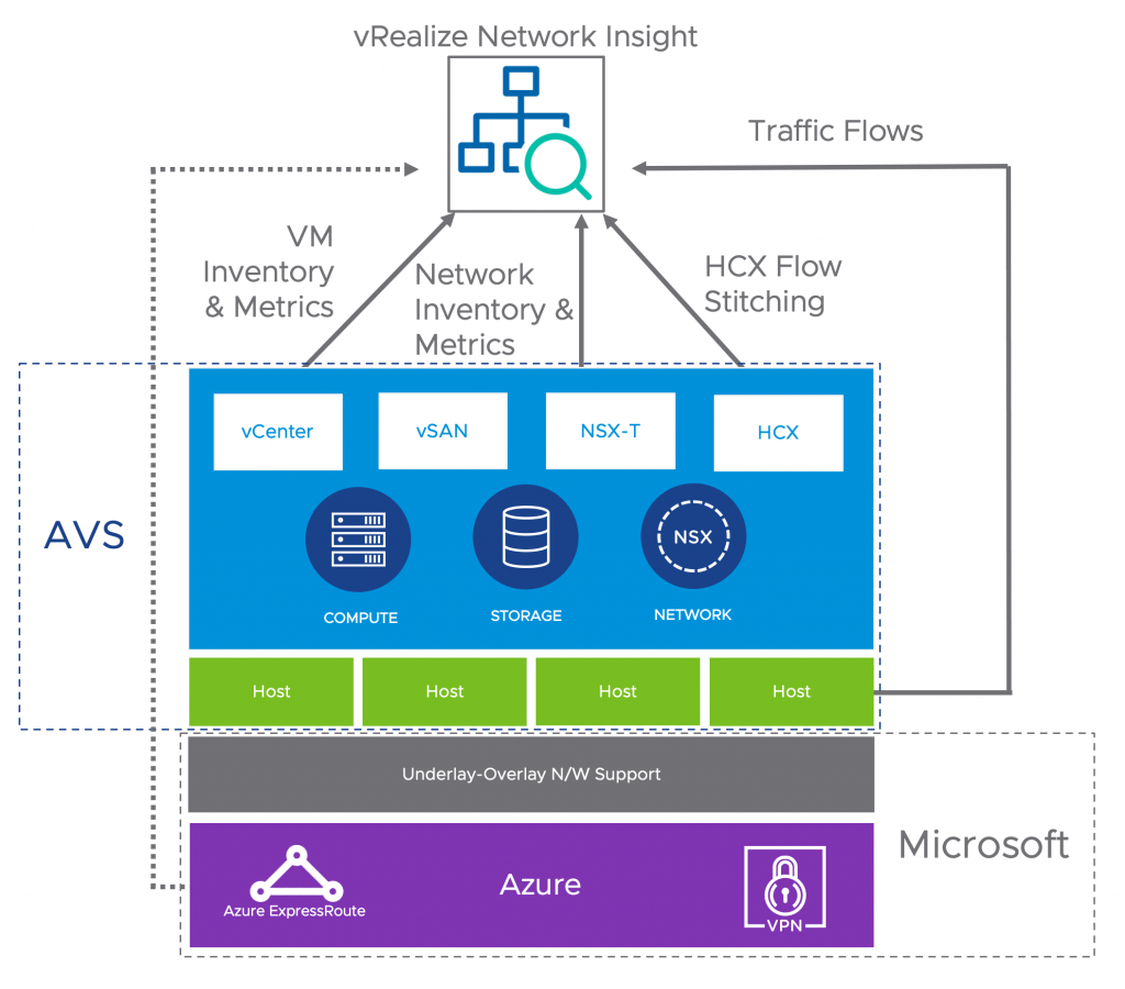 Azure VMware Solution Architecture
