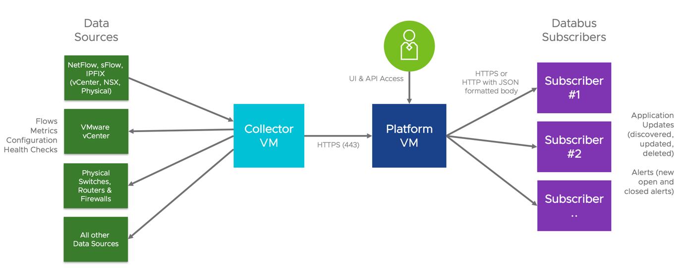 Databus Architecture