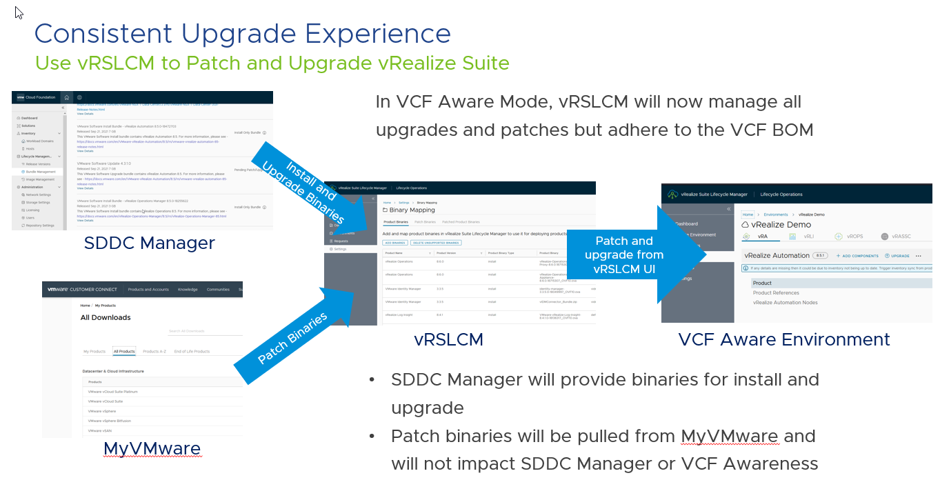 Diagram showing how install, patch and upgrade will be handled for VCF and non-VCF environments in vRealize Suite Lifecycle Manager 8.6